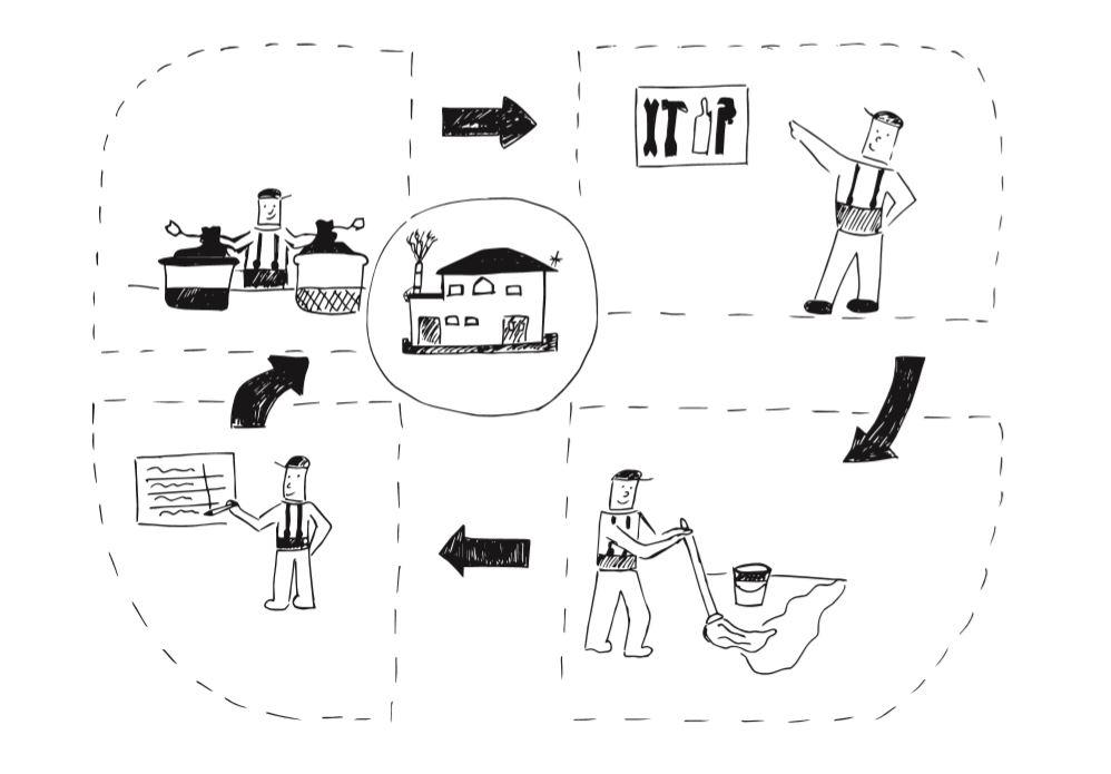 Optimizacija procesa je ključ uspeha u poslovanju